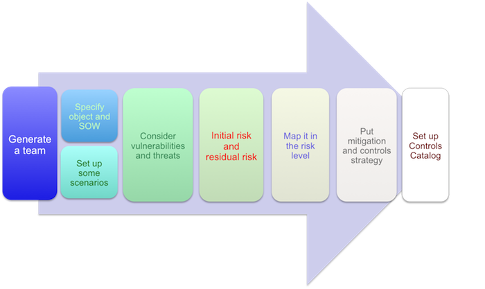 integrated risk assessment