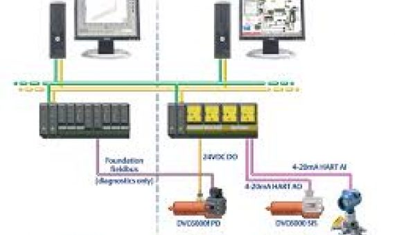 Distributed Control System Operations