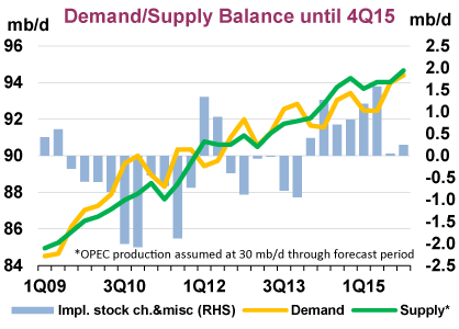 oil supply demand outlook