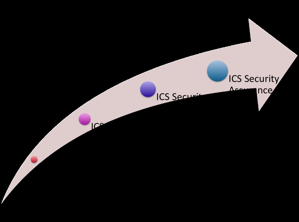 ICS security awareness milestone