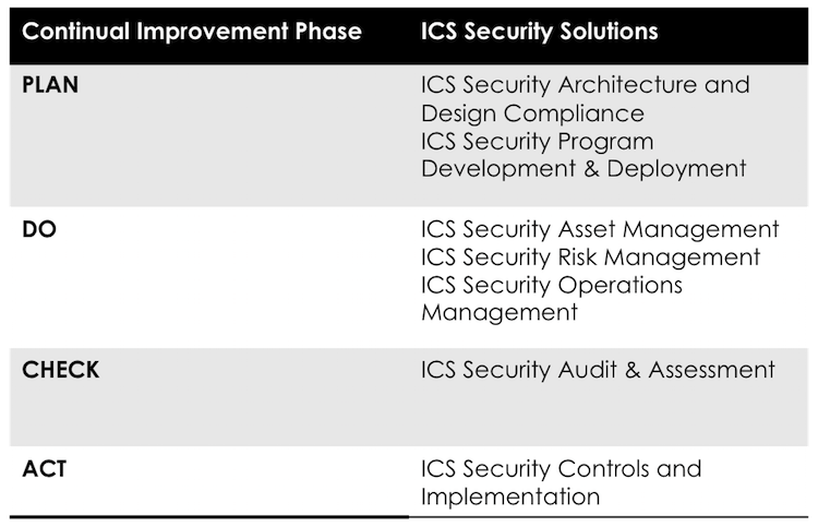 PDCA of ICS Security Solutions